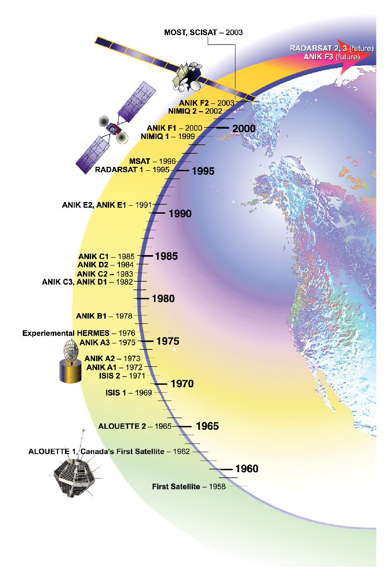 canadian space agency timeline